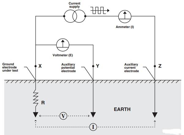 hóa chất giảm điện trở đất - Nguyên lý đo điện trở