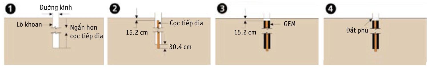 Cách dùng hóa chất giảm điển trở nối đất theo phương thẳng đứng