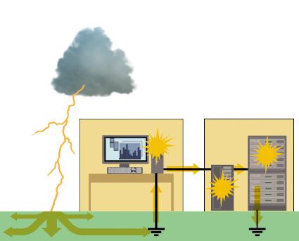 Chống sét lan truyền là gì? Sét lan truyền có thể gây hư hỏng các thiết bị điện trong nhà