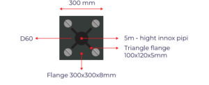 Công thức tính bán kính kim thu sét