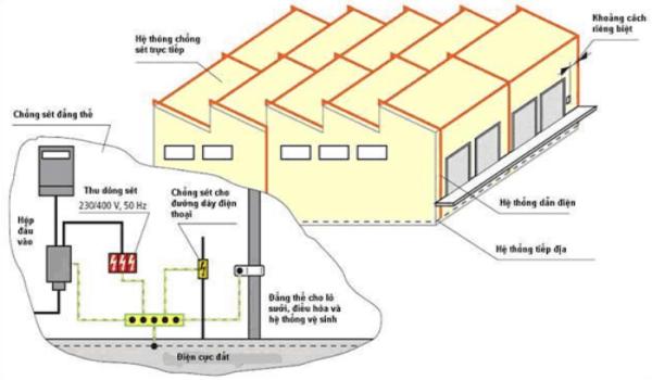 Hệ thống chống sét lan truyền - Mọi công trình đều cần có hệ thống tiếp địa nhằm giảm thiệt hại do sét, cảm ứng điện từ gây ra