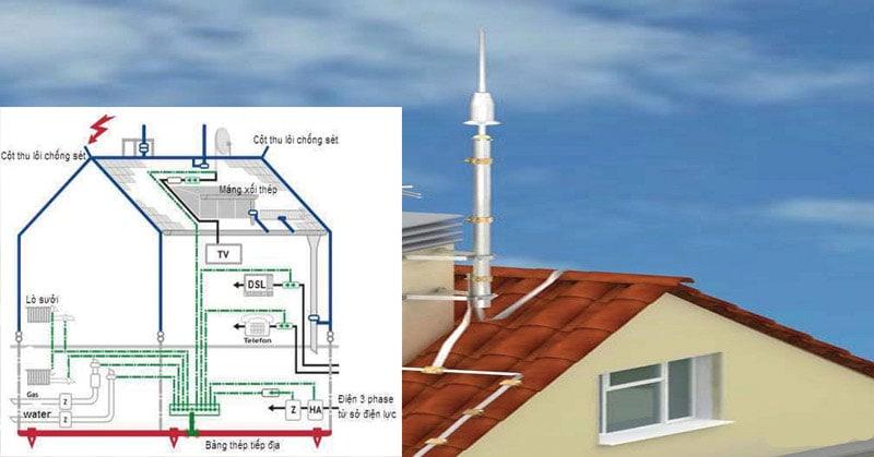 Hệ thống tiếp địa kim thu sét giúp dẫn truyền sét xuống đất an toàn