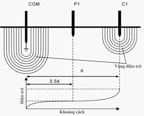 Kỹ thuật đo ba điểm (3P) là phương pháp đo điện trở tiếp địa phổ biến