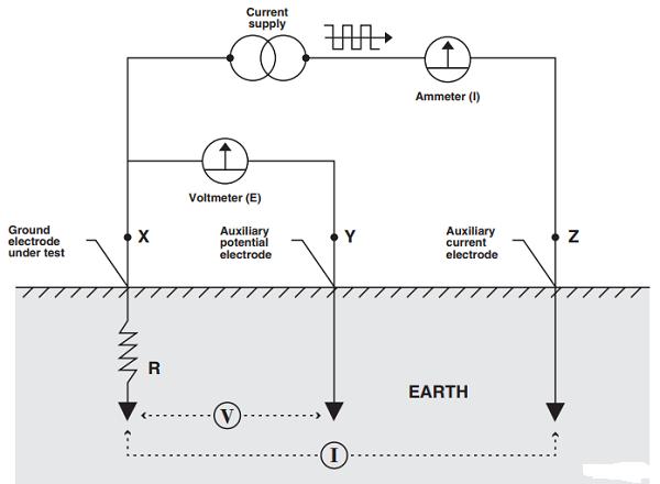 Đo điện trở chống sét bằng phương pháp điện áp rơi 3 cực