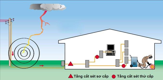 Kiểm tra định kỳ giúp đảm bảo hệ thống chống sét luôn hoạt động tốt và đảm bảo an toàn.