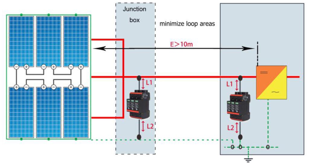 Chống sét trực tiếp và lan truyền cho pin năng lượng mặt trời