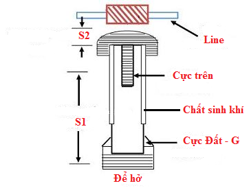 Chống sét ống là gì? Cách lắp đặt và sử dụng hiệu quả