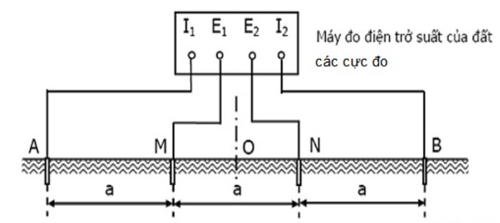Điện trở suất của đất là gì? Phương pháp đo ra sao?