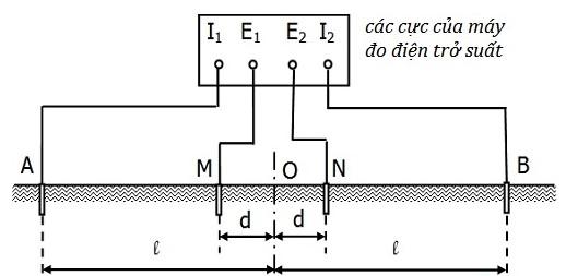 Đo điện trở suất của đất theo phương pháp Schlumberger